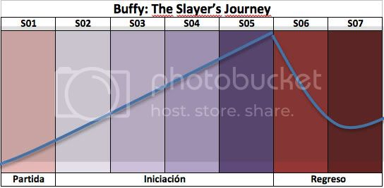 arco buffy Buffy: The Slayers Journey